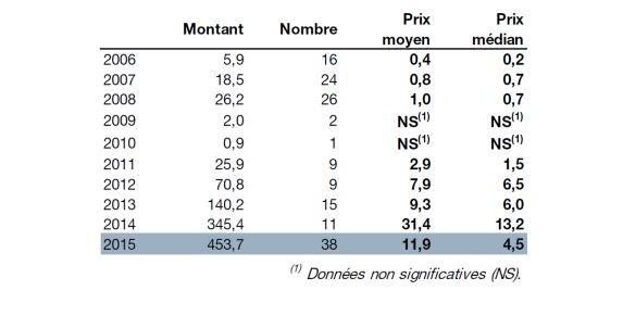 цены сделок на недвижимость в Монако