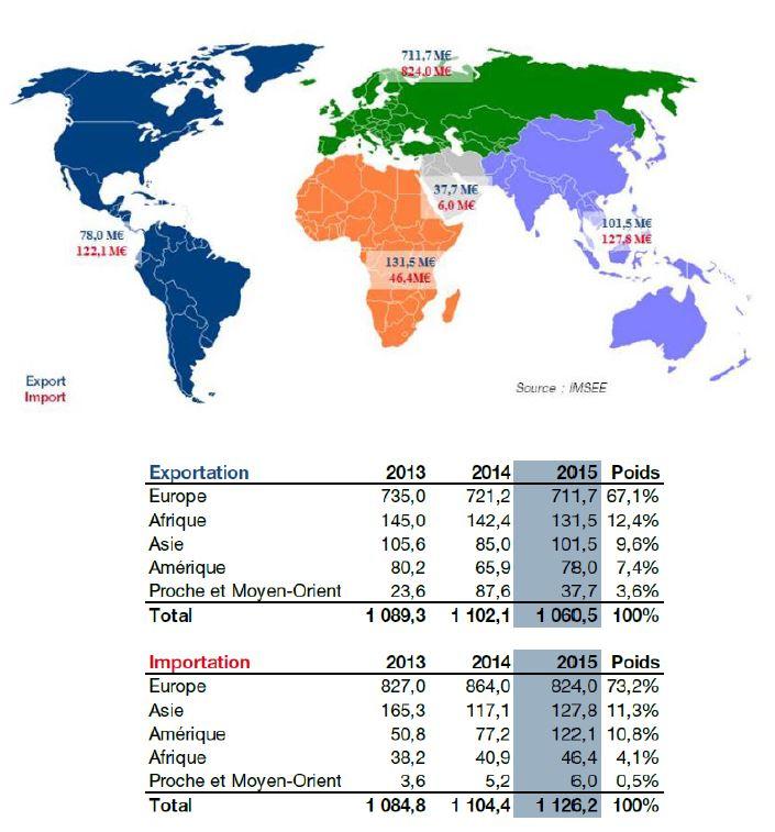 Объем торговых операций по месторасположению партнеров