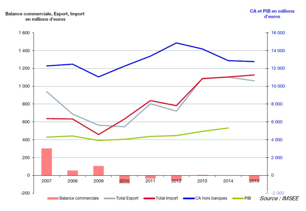 Объем международных продаж и торговый оборот Монако