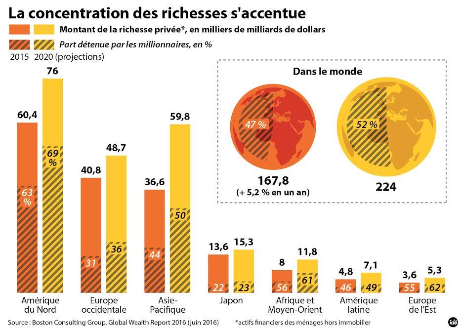 График миллионеров
