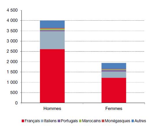Занятость женщин и мужчин по национальностям
