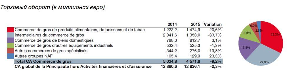 Торговый оборот (в миллионах евро)