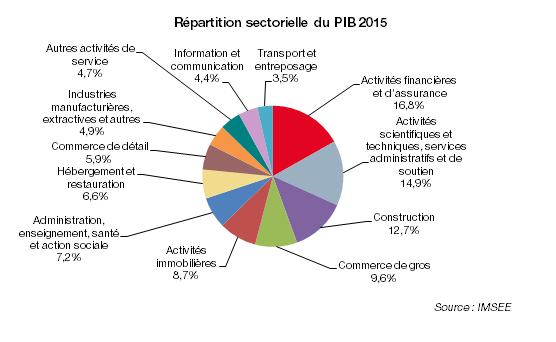 Распределение по секторам ВВП 2015