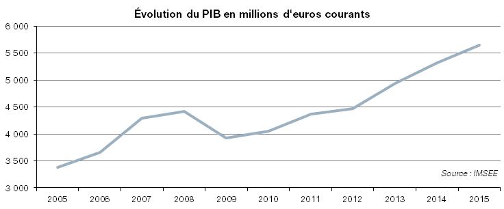 Рост ВВП (в миллионах евро)