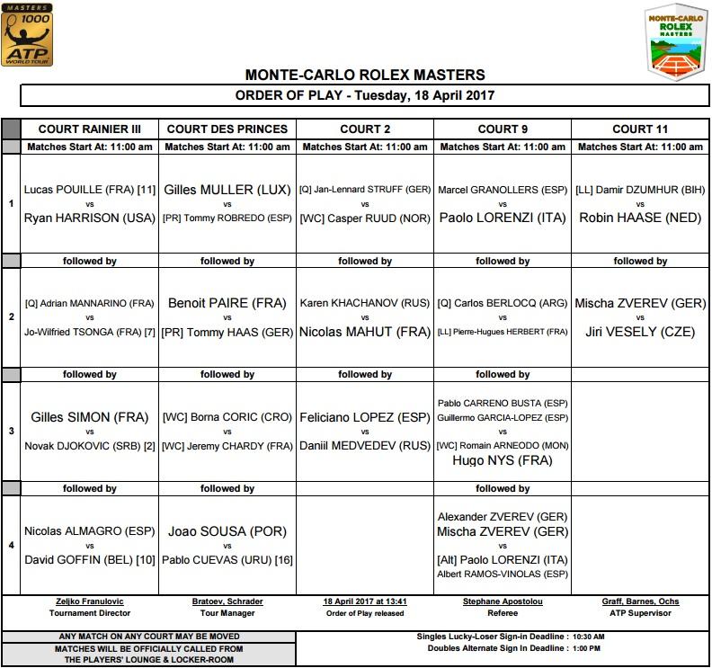 Monte-Carlo Rolex Masters: день пятый